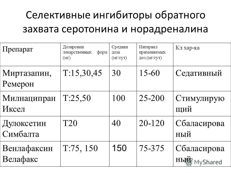 Селективные ингибиторы обратного захвата серотонина и норадреналина Препарат Дозировки лекарственных форм (мг) Средняя доза (мг/сут) Интервал применяемых доз (мг/сут) Кл хар-ка Миртазапин, Ремерон Т:15,30,453015-60Седативный Милнаципран Иксел Т:25,50
