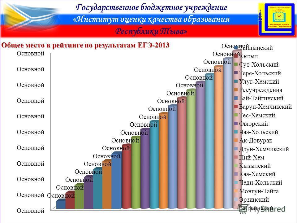 Государственное бюджетное учреждение «Институт оценки качества образования Республики Тыва» Общее место в рейтинге по результатам ЕГЭ-2013