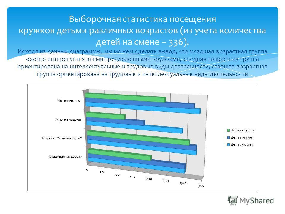 Выборочная статистика посещения кружков детьми различных возрастов (из учета количества детей на смене – 336). Исходя из данных диаграммы, мы можем сделать вывод, что младшая возрастная группа охотно интересуется всеми предложенными кружками, средняя