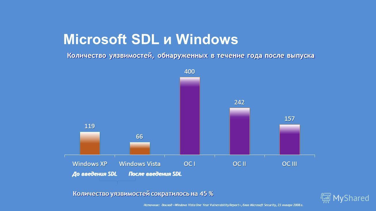 Microsoft SDL и Windows Источник: доклад «Windows Vista One Year Vulnerability Report», блог Microsoft Security, 23 января 2008 г. До введения SDL После введения SDL Количество уязвимостей сократилось на 45 % Количество уязвимостей, обнаруженных в те
