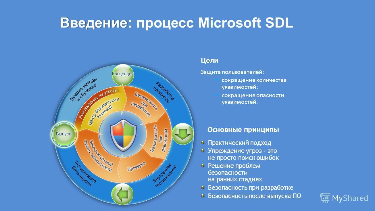 Введение Введение: процесс Microsoft SDL Основные принципы Защита пользователей: сокращение количества уязвимостей; сокращение опасности уязвимостей. Практический подход Упреждение угроз - это не просто поиск ошибок Решение проблем безопасности на ра