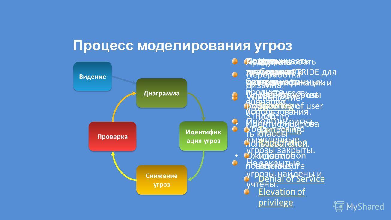Процесс моделирования угроз Продумать требования к безопасности продукта, сценарии использования. Идентифицирова ть классы пользователей. Ожидаемое поведение.