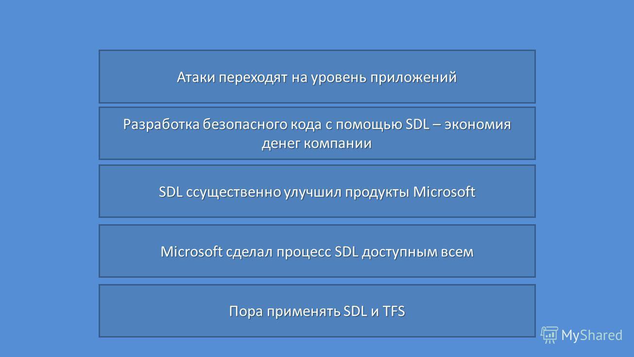 Атаки переходят на уровень приложений Разработка безопасного кода с помощью SDL – экономия денег компании SDL cсущественно улучшил продукты Microsoft Microsoft сделал процесс SDL доступным всем Пора применять SDL и TFS