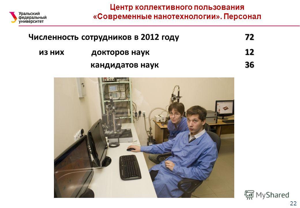 22 Центр коллективного пользования «Современные нанотехнологии». Персонал 72 Численность сотрудников в 2012 году 72 12 из них докторов наук 12 36 кандидатов наук 36