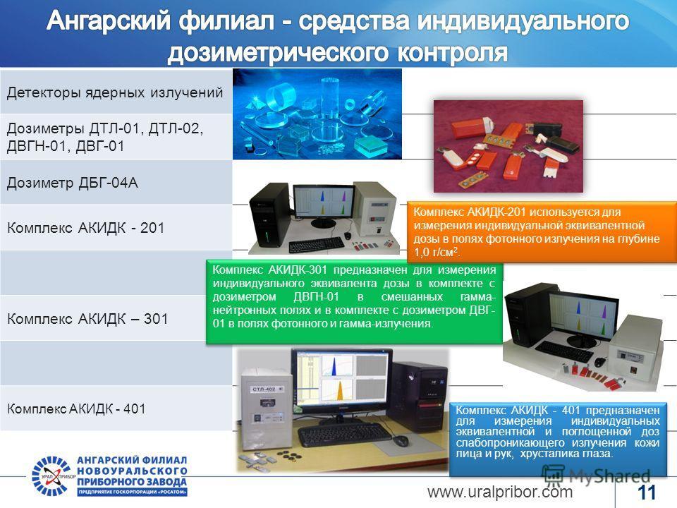 www.rosatom.ru 10 www.uralpribor.com Лаборатория приборов ТК с применением радиоактивных изотопов Спектрометры, масс-спектрометры. Средства контроля радиоактивных загрязнений персонала и окружающей среды.