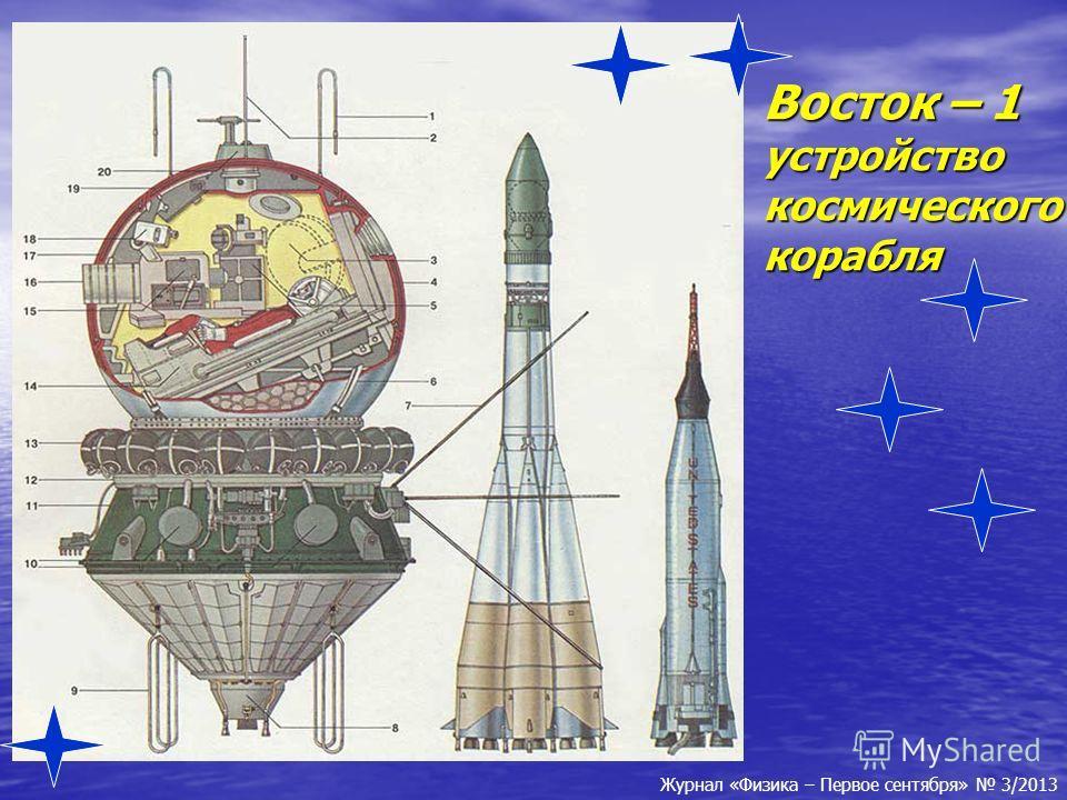 Восток – 1 устройство космического корабля Журнал «Физика – Первое сентября» 3/2013