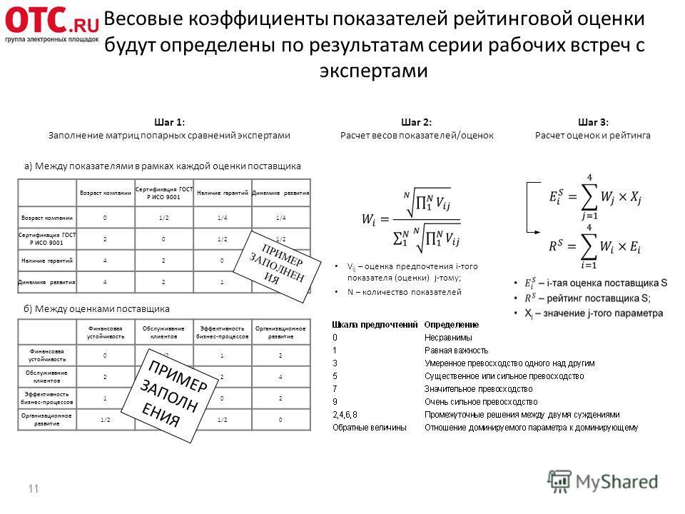 Весовые коэффициенты показателей рейтинговой оценки будут определены по результатам серии рабочих встреч с экспертами 11 Шаг 1: Заполнение матриц попарных сравнений экспертами Шаг 2: Расчет весов показателей/оценок Шаг 3: Расчет оценок и рейтинга a)