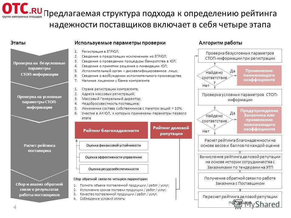 Предлагаемая структура подхода к определению рейтинга надежности поставщиков включает в себя четыре этапа 4 Проверка на безусловные параметры СТОП-информации Используемые параметры проверки Алгоритм работы Этапы 1. Регистрация в ЕГРЮЛ; 2. Сведения о