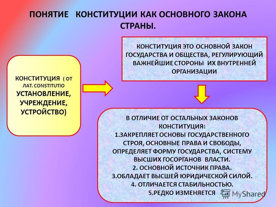 ПОНЯТИЕ КОНСТИТУЦИИ КАК ОСНОВНОГО ЗАКОНА СТРАНЫ. КОНСТИТУЦИЯ ( ОТ ЛАТ. CONSTITUTIO УСТАНОВЛЕНИЕ, УЧРЕЖДЕНИЕ, УСТРОЙСТВО) КОНСТИТУЦИЯ ЭТО ОСНОВНОЙ ЗАКОН ГОСУДАРСТВА И ОБЩЕСТВА, РЕГУЛИРУЮЩИЙ ВАЖНЕЙШИЕ СТОРОНЫ ИХ ВНУТРЕННЕЙ ОРГАНИЗАЦИИ В ОТЛИЧИЕ ОТ ОСТА