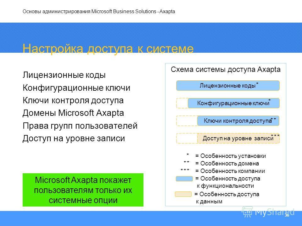 Основы администрирования Microsoft Business Solutions - Axapta 36 Настройка доступа к системе Лицензионные коды Конфигурационные ключи Ключи контроля доступа Домены Microsoft Axapta Права групп пользователей Доступ на уровне записи License code Конфи
