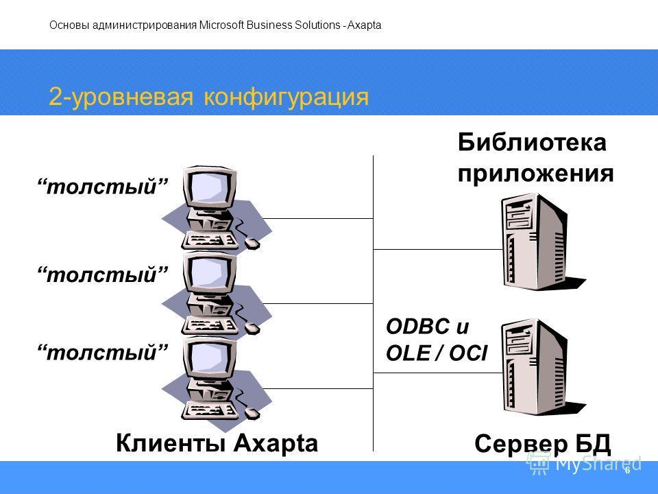 Основы администрирования Microsoft Business Solutions - Axapta 6 2-уровневая конфигурация Библиотека приложения ODBC и OLE / OCI Сервер БД Клиенты Axapta толстый