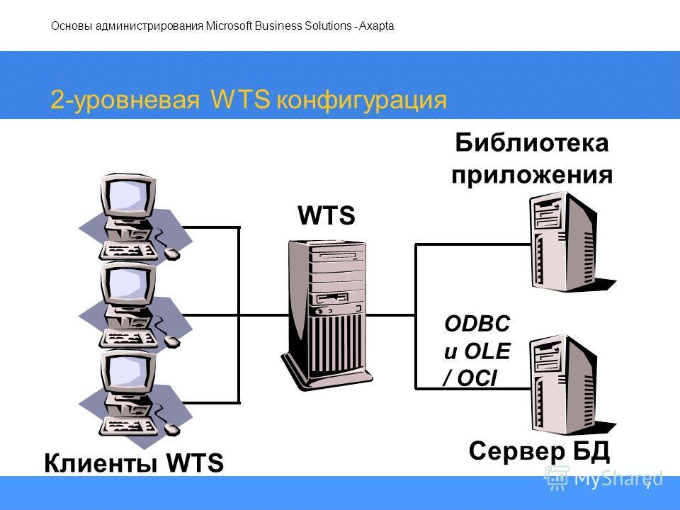 Основы администрирования Microsoft Business Solutions - Axapta 7 2-уровневая WTS конфигурация ODBC и OLE / OCI Библиотека приложения Сервер БД Клиенты WTS WTS