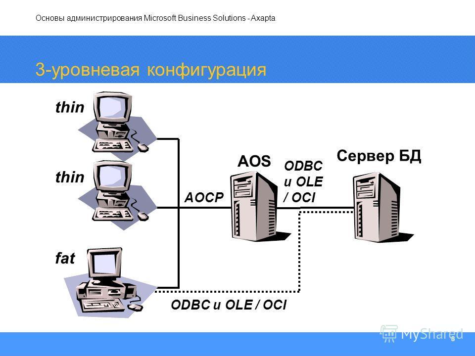 Основы администрирования Microsoft Business Solutions - Axapta 8 3-уровневая конфигурация thin fat ODBC и OLE / OCI AOS Сервер БД AOCP ODBC и OLE / OCI