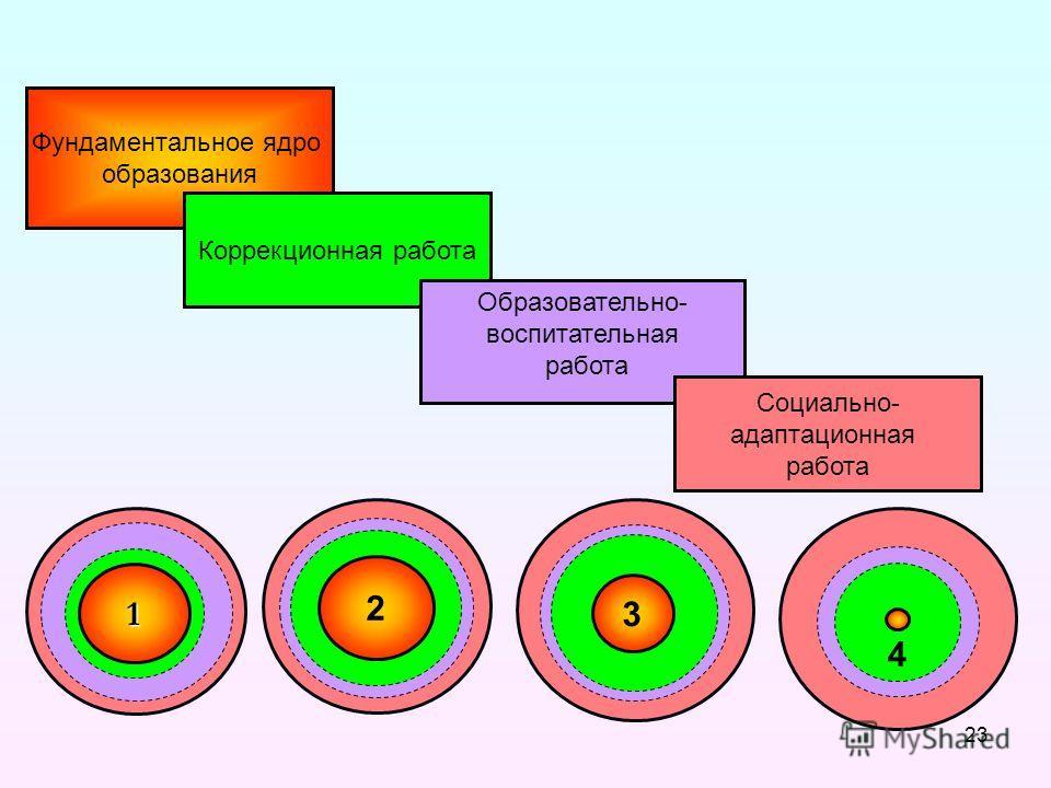 1 2 3 4 Фундаментальное ядро образования Коррекционная работа Образовательно- воспитательная работа Социально- адаптационная работа 23