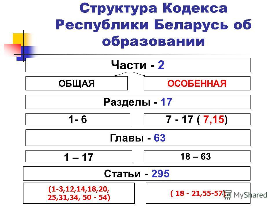 Структура Кодекса Республики Беларусь об образовании Части - 2 ОБЩАЯОСОБЕННАЯ Разделы - 17 Главы - 63 Статьи - 295 1- 67 - 17 ( 7,15) 1 – 17 18 – 63 (1-3,12,14,18,20, 25,31,34, 50 - 54) ( 18 - 21,55-57)