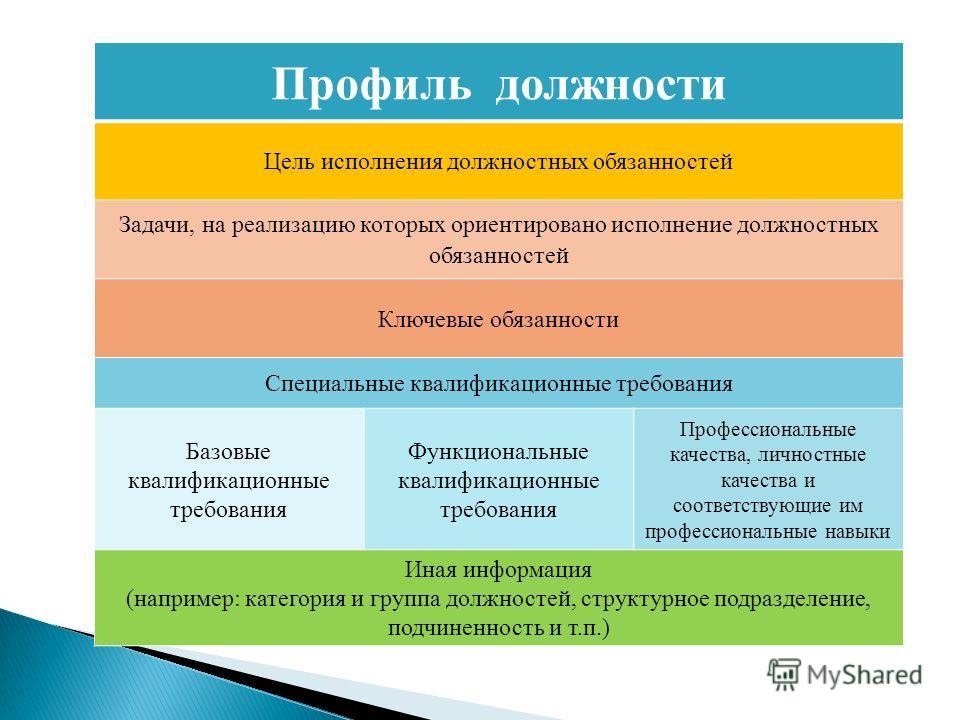 Профиль должности Цель исполнения должностных обязанностей Задачи, на реализацию которых ориентировано исполнение должностных обязанностей Ключевые обязанности Специальные квалификационные требования Базовые квалификационные требования Функциональные
