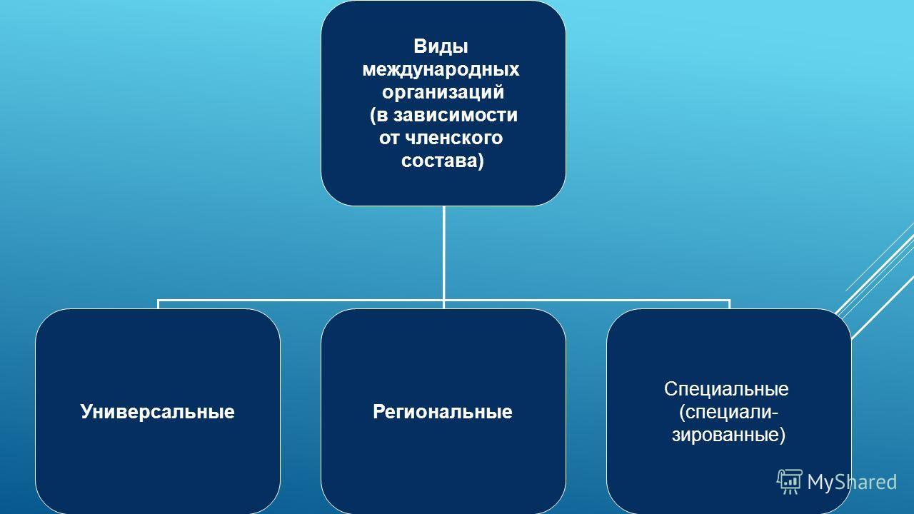 Виды международных организаций (в зависимости от членского состава) Универсальные Региональные Специальные (специали- зированные)