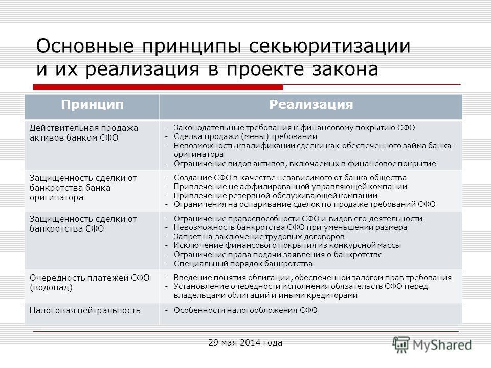 Основные принципы секьюритизации и их реализация в проекте закона 29 мая 2014 года Принцип Реализация Действительная продажа активов банком СФО -Законодательные требования к финансовому покрытию СФО -Сделка продажи (мены) требований -Невозможность кв