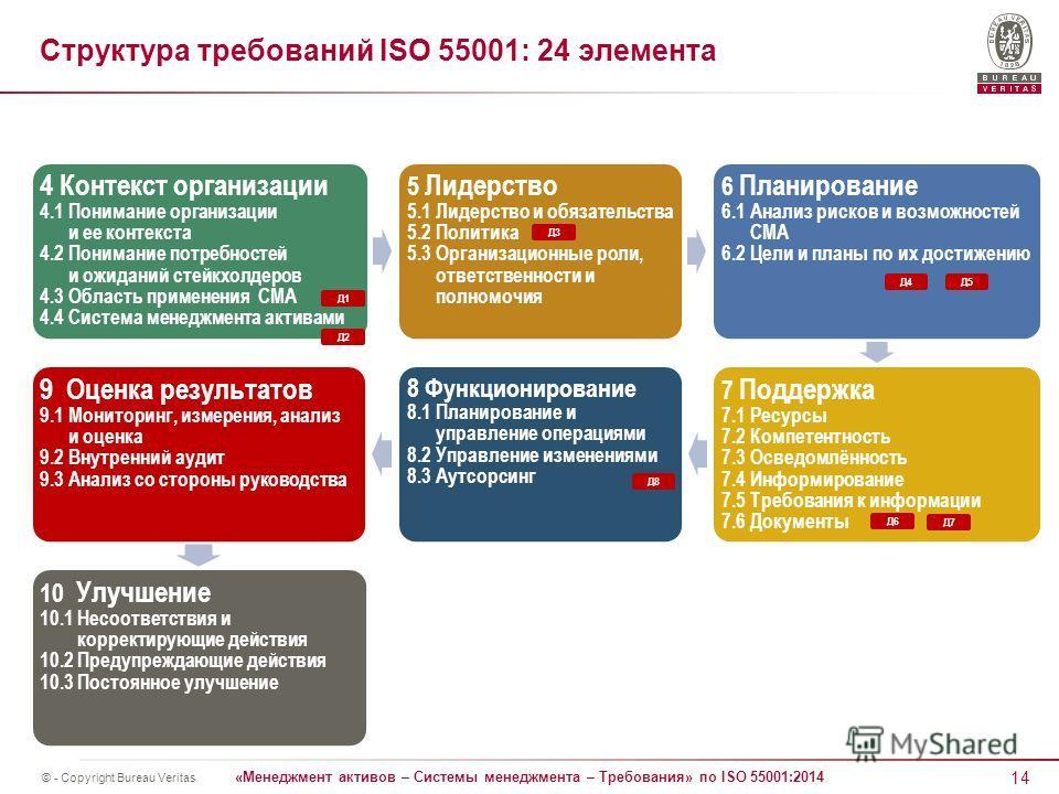 14 «Менеджмент активов – Системы менеджмента – Требования» по ISO 55001:2014 © - Copyright Bureau Veritas Структура требований ISO 55001: 24 элемента 4 Контекст организации 4.1 Понимание организации и ее контекста 4.2 Понимание потребностей и ожидани