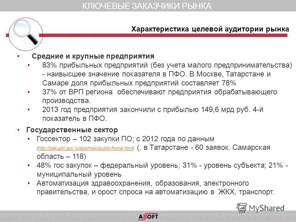 КЛЮЧЕВЫЕ ЗАКАЗЧИКИ РЫНКА Средние и крупные предприятия 83% прибыльных предприятий (без учета малого предпринимательства) - наивысшее значение показателя в ПФО. В Москве, Татарстане и Самаре доля прибыльных предприятий составляет 78% 37% от ВРП регион