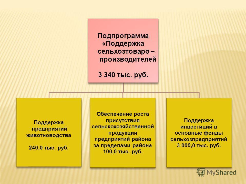 Подпрограмма «Поддержка сельхозтоваро – производителей 3 340 тыс. руб. Поддержка предприятий животноводства 240,0 тыс. руб. Обеспечение роста присутствия сельскохозяйственной продукции предприятий района за пределами района 100,0 тыс. руб. Поддержка