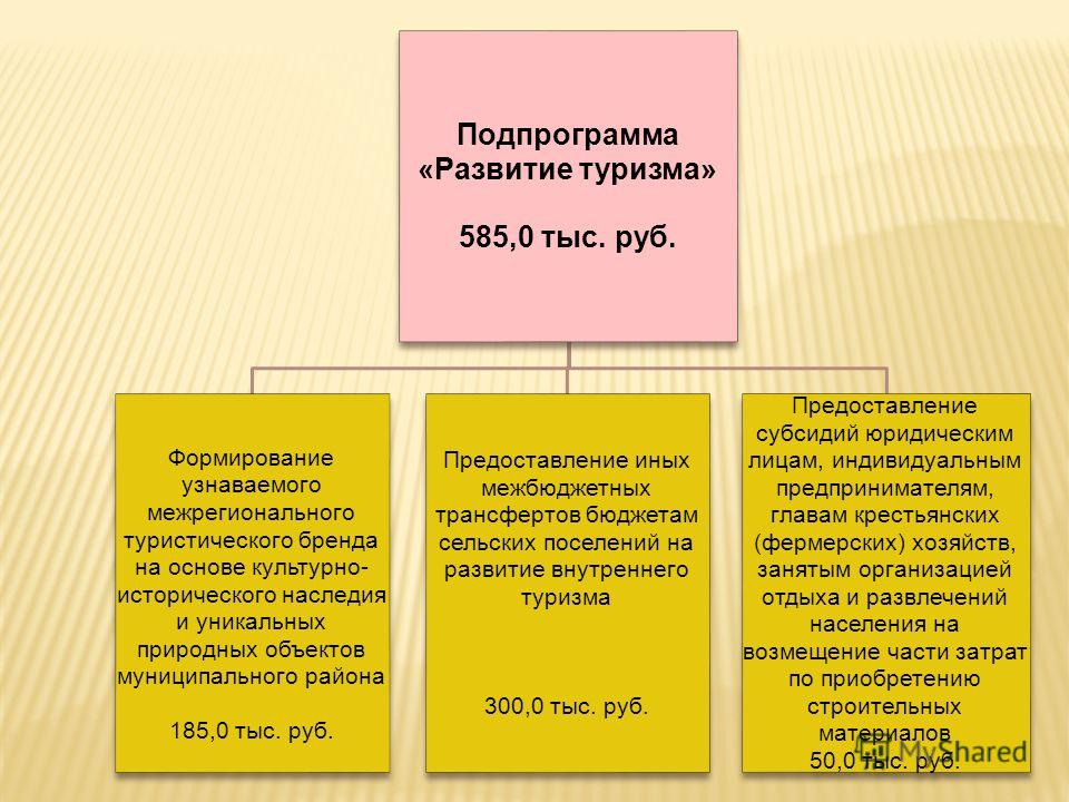 Подпрограмма «Развитие туризма» 585,0 тыс. руб. Формирование узнаваемого межрегионального туристического бренда на основе культурно- исторического наследия и уникальных природных объектов муниципального района 185,0 тыс. руб. Предоставление иных межб