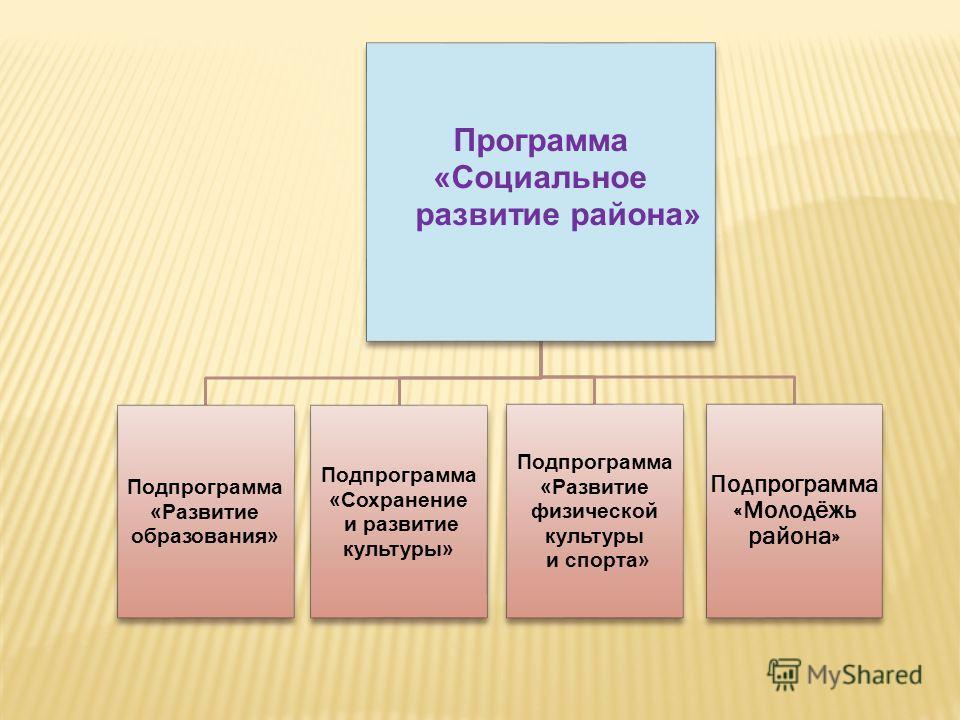 Программа «Социальное развитие района» Подпрограмма «Развитие образования» Подпрограмма «Сохранение и развитие культуры» Подпрограмма «Развитие физической культуры и спорта» Подпрограмма «Молодёжь района»