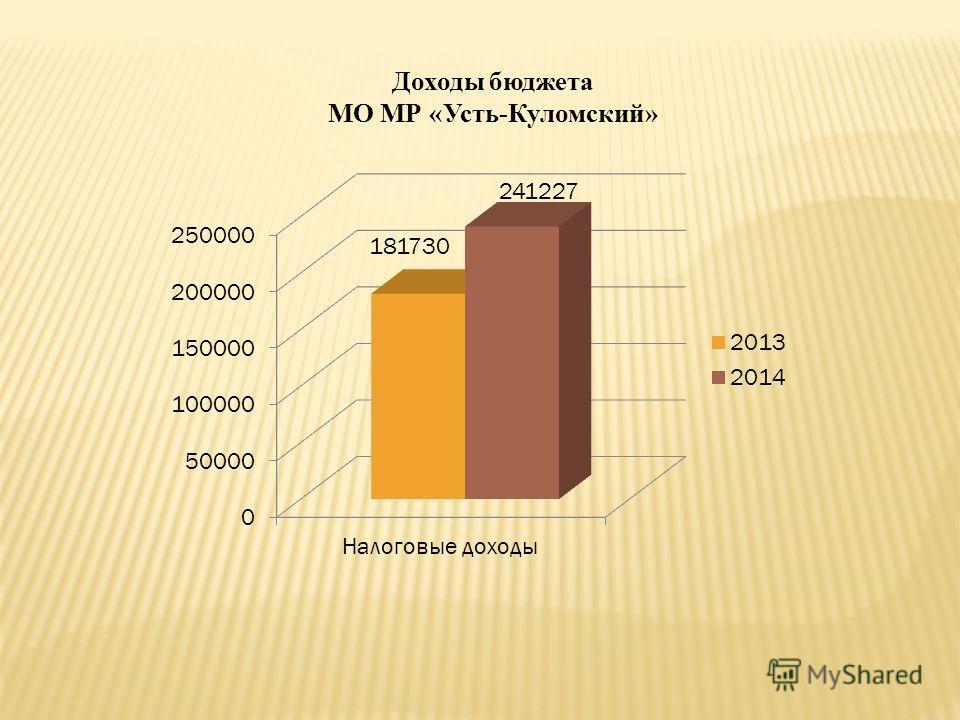 Доходы бюджета МО МР «Усть-Куломский»