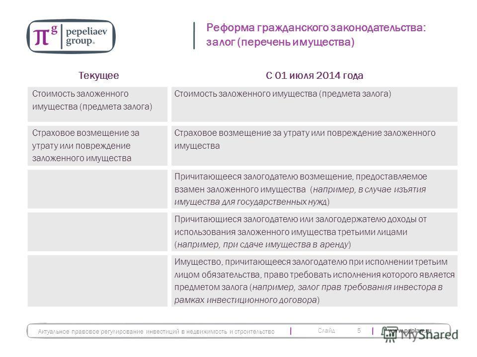 Слайд www.pgplaw.ru Реформа гражданского законодательства: залог (перечень имущества) 5 ТекущееС 01 июля 2014 года Стоимость заложенного имущества (предмета залога) Страховое возмещение за утрату или повреждение заложенного имущества Причитающееся за