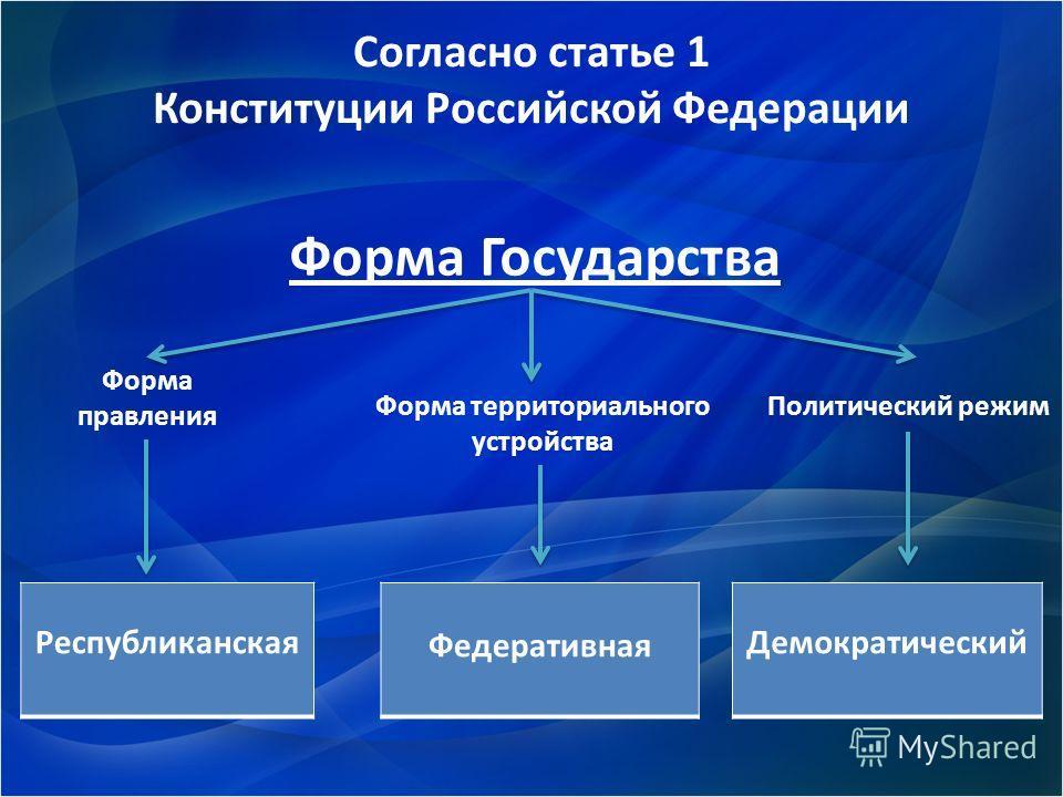 Согласно статье 1 Конституции Российской Федерации Форма Государства Форма правления Форма территориального устройства Политический режим Республиканская Федеративная Демократический