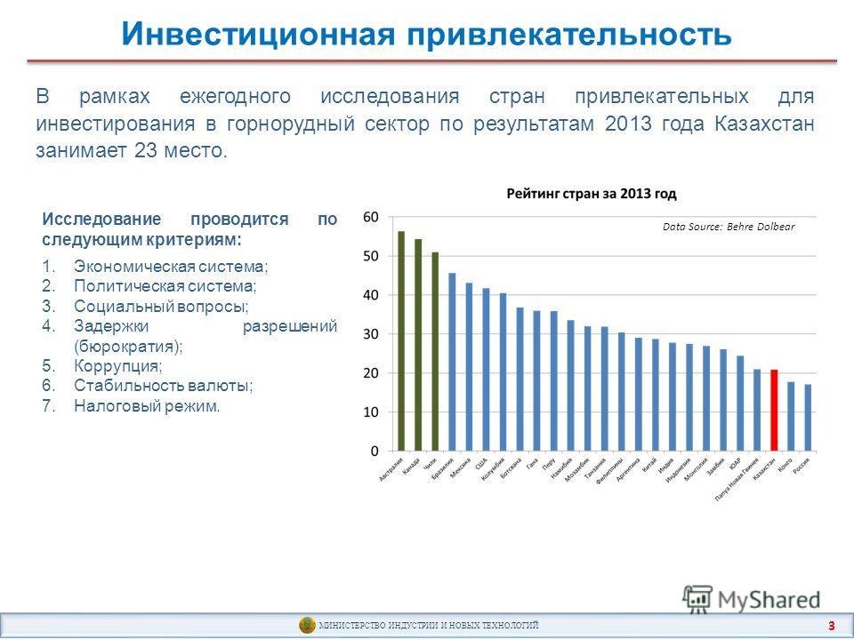 Инвестиционная привлекательность МИНИСТЕРСТВО ИНДУСТРИИ И НОВЫХ ТЕХНОЛОГИЙ 3 В рамках ежегодного исследования стран привлекательных для инвестирования в горнорудный сектор по результатам 2013 года Казахстан занимает 23 место. Исследование проводится