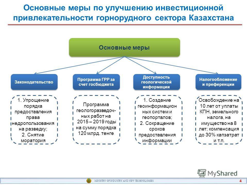 Основные меры по улучшению инвестиционной привлекательности горнорудного сектора Казахстана MINISTRY OF INDUSTRY AND NEW TECHNOLOGIES 4 Основные меры Программа ГРР за счет госбюджета Законодательство Доступность геологической информации Налогообложен