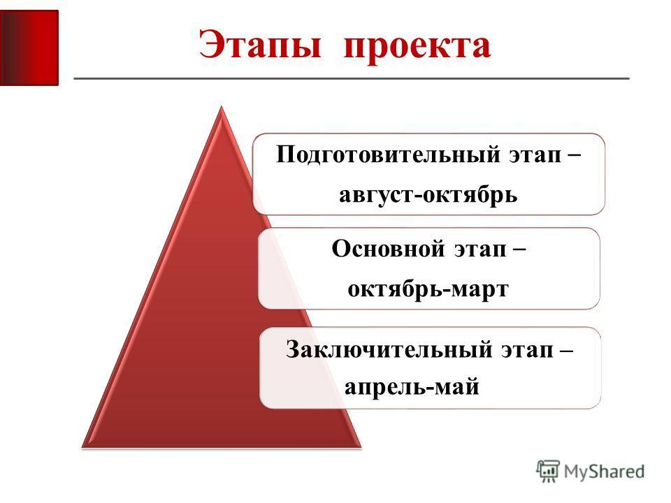 Этапы проекта Подготовительный этап – август-октябрь Основной этап – октябрь-март Заключительный этап – апрель-май