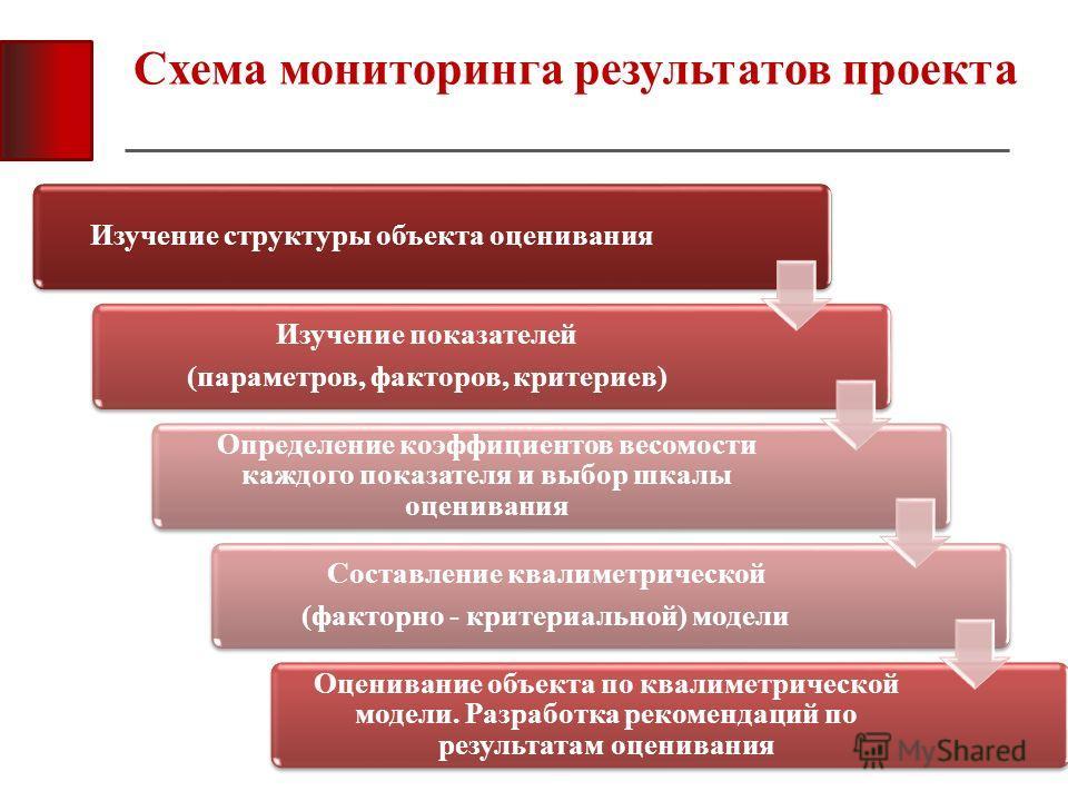 Схема мониторинга результатов проекта Изучение структуры объекта оценивания Изучение показателей (параметров, факторов, критериев) Определение коэффициентов весомости каждого показателя и выбор шкалы оценивания Составление квалиметрической (факторно