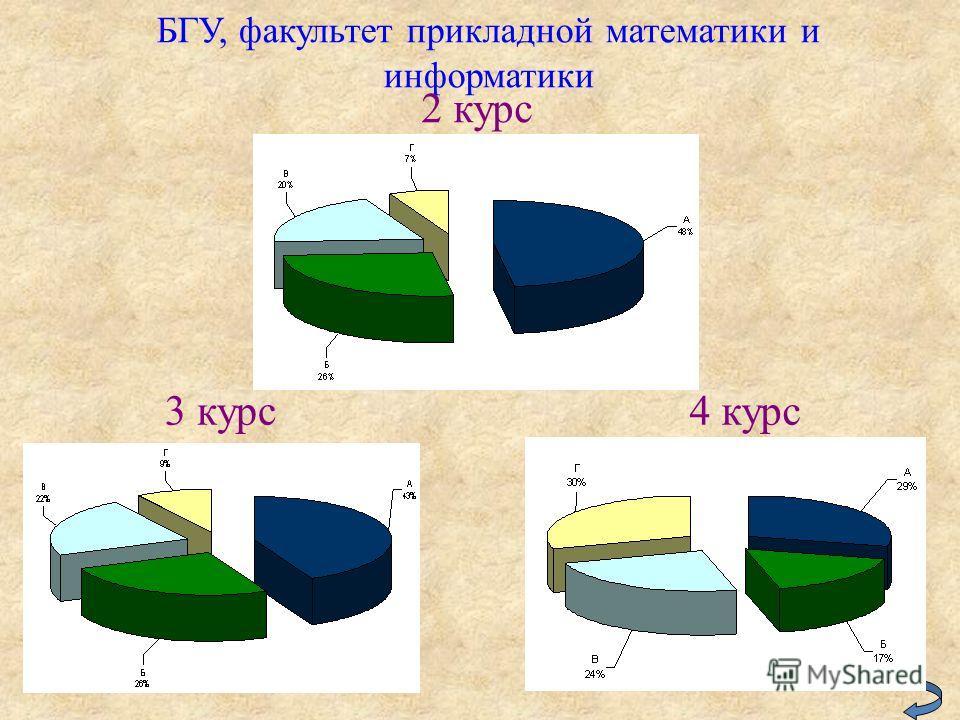 БГУ, факультет прикладной математики и информатики 2 курс 3 курс 4 курс