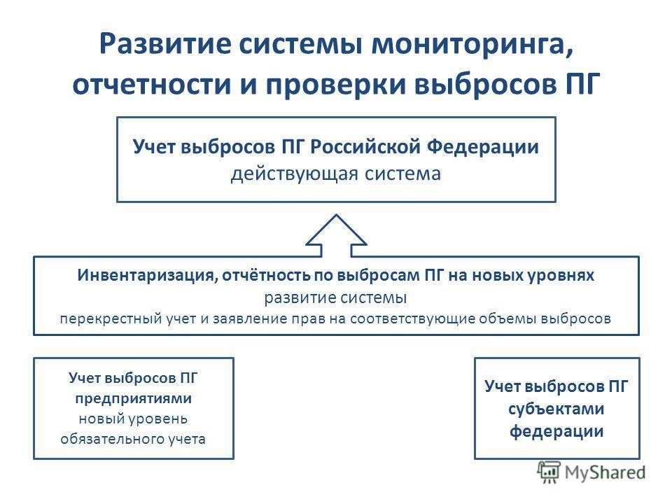 Развитие системы мониторинга, отчетности и проверки выбросов ПГ Учет выбросов ПГ Российской Федерации действующая система Учет выбросов ПГ предприятиями новый уровень обязательного учета Учет выбросов ПГ субъектами федерации Инвентаризация, отчётност