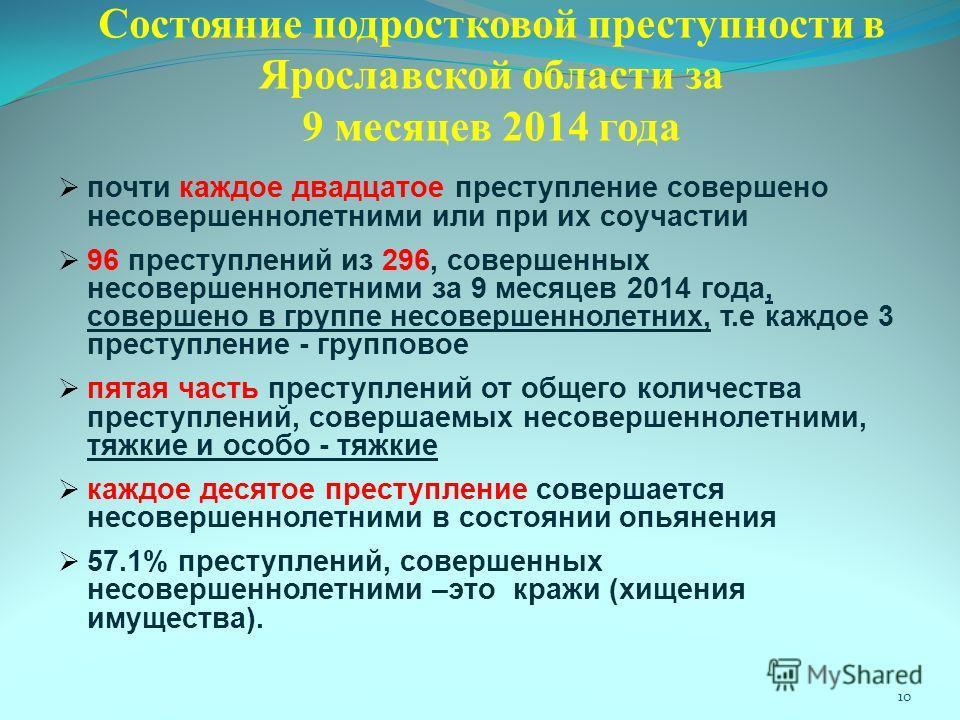 Состояние подростковой преступности в Ярославской области за 9 месяцев 2014 года почти каждое двадцатое преступление совершено несовершеннолетними или при их соучастии 96 преступлений из 296, совершенных несовершеннолетними за 9 месяцев 2014 года, со