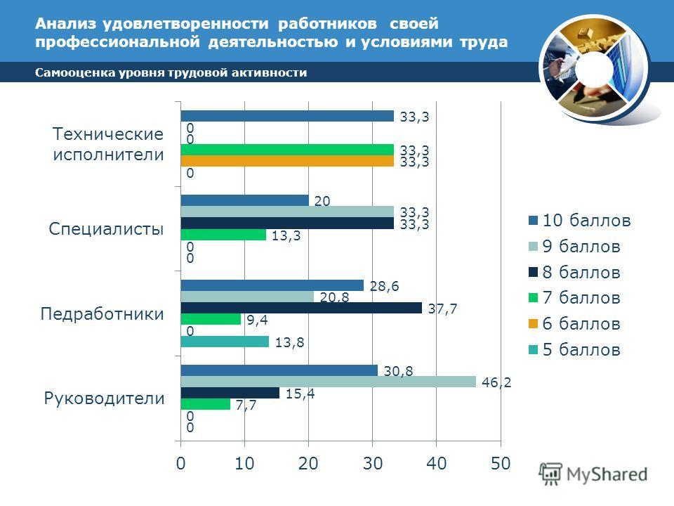 Анализ удовлетворенности работников своей профессиональной деятельностью и условиями труда Самооценка уровня трудовой активности