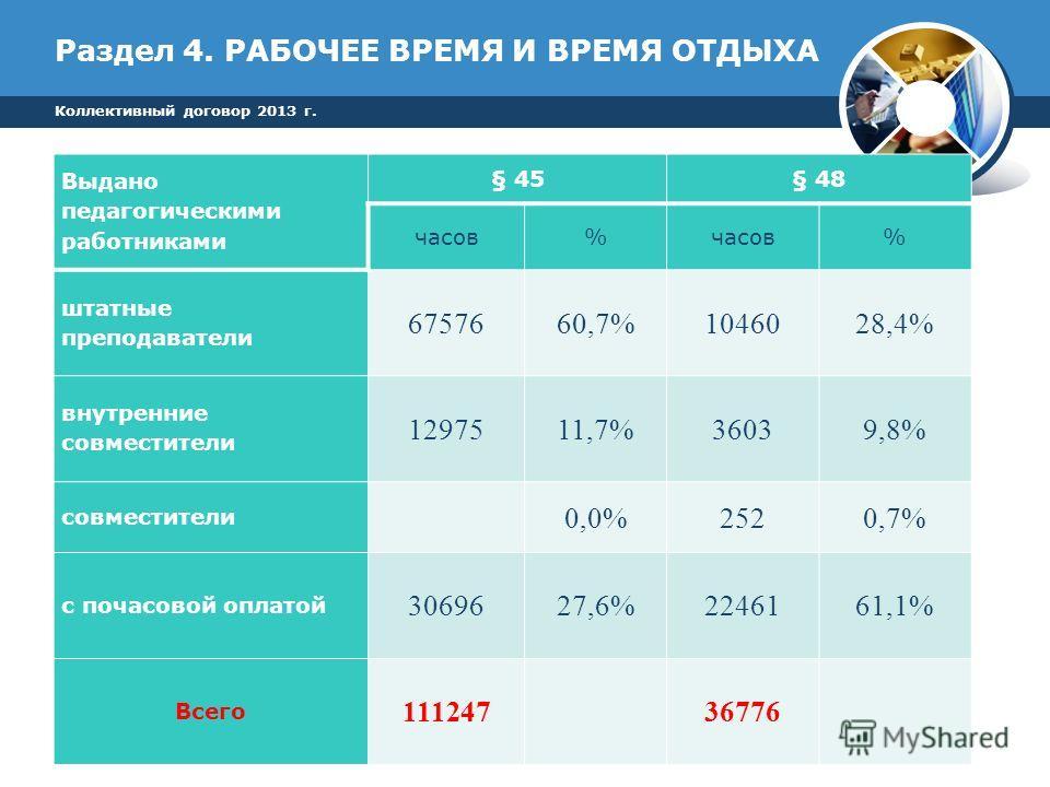 Раздел 4. РАБОЧЕЕ ВРЕМЯ И ВРЕМЯ ОТДЫХА Коллективный договор 2013 г. Выдано педагогическими работниками § 45§ 48 часов% % штатные преподаватели 6757660,7%1046028,4% внутренние совместители 1297511,7%36039,8% совместители 0,0% 252 0,7% с почасовой опла