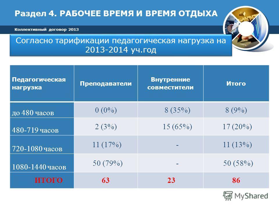Раздел 4. РАБОЧЕЕ ВРЕМЯ И ВРЕМЯ ОТДЫХА Коллективный договор 2013 Педагогическая нагрузка Преподаватели Внутренние совместители Итого до 480 часов 0 (0%)8 (35%)8 (9%) 480-719 часов 2 (3%)15 (65%) 17 (20%) 720-1080 часов 11 (17%)- 11 (13%) 1080-1440 ча