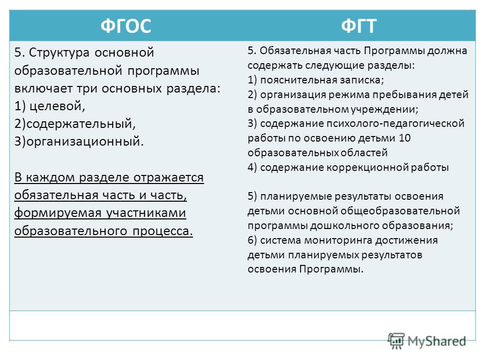 ФГОСФГТ 5. Структура основной образовательной программы включает три основных раздела: 1) целевой, 2)содержательный, 3)организационный. В каждом разделе отражается обязательная часть и часть, формируемая участниками образовательного процесса. 5. Обяз