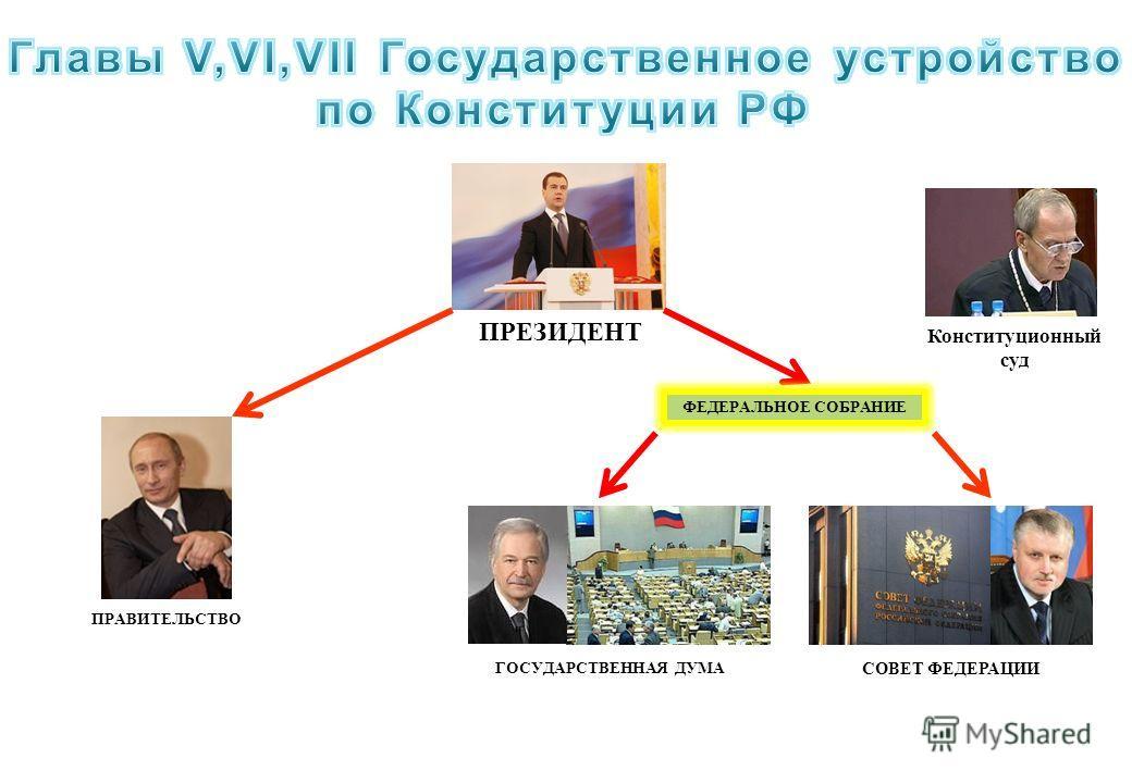 ПРЕЗИДЕНТ ПРАВИТЕЛЬСТВО ФЕДЕРАЛЬНОЕ СОБРАНИЕ ГОСУДАРСТВЕННАЯ ДУМА СОВЕТ ФЕДЕРАЦИИ Конституционный суд