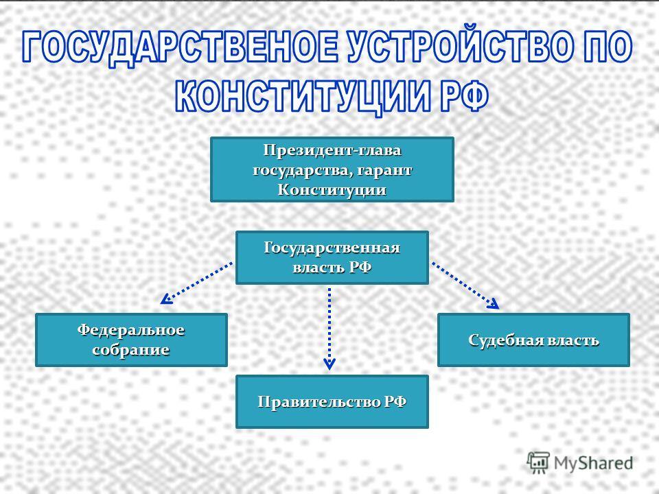 Президент-глава государства, гарант Конституции Судебная власть Правительство РФ Федеральное собрание Государственная власть РФ