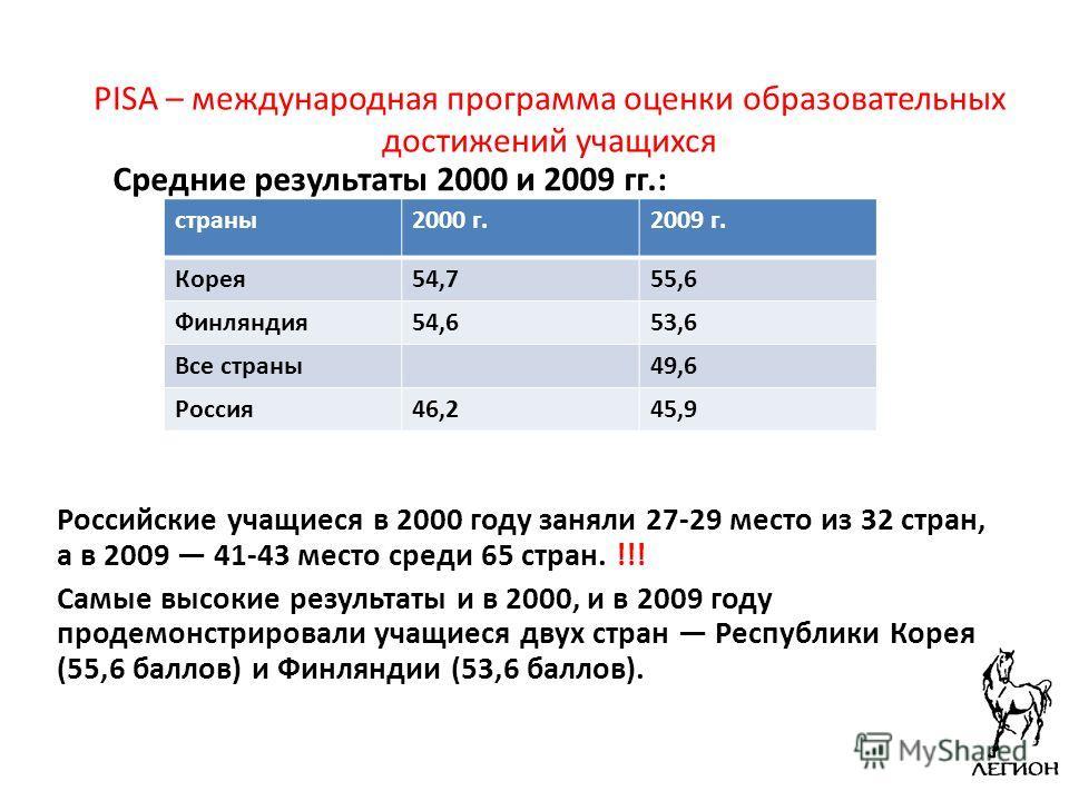 PISA – международная программа оценки образовательных достижений учащихся Средние результаты 2000 и 2009 гг.: Российские учащиеся в 2000 году заняли 27-29 место из 32 стран, а в 2009 41-43 место среди 65 стран. !!! Самые высокие результаты и в 2000,