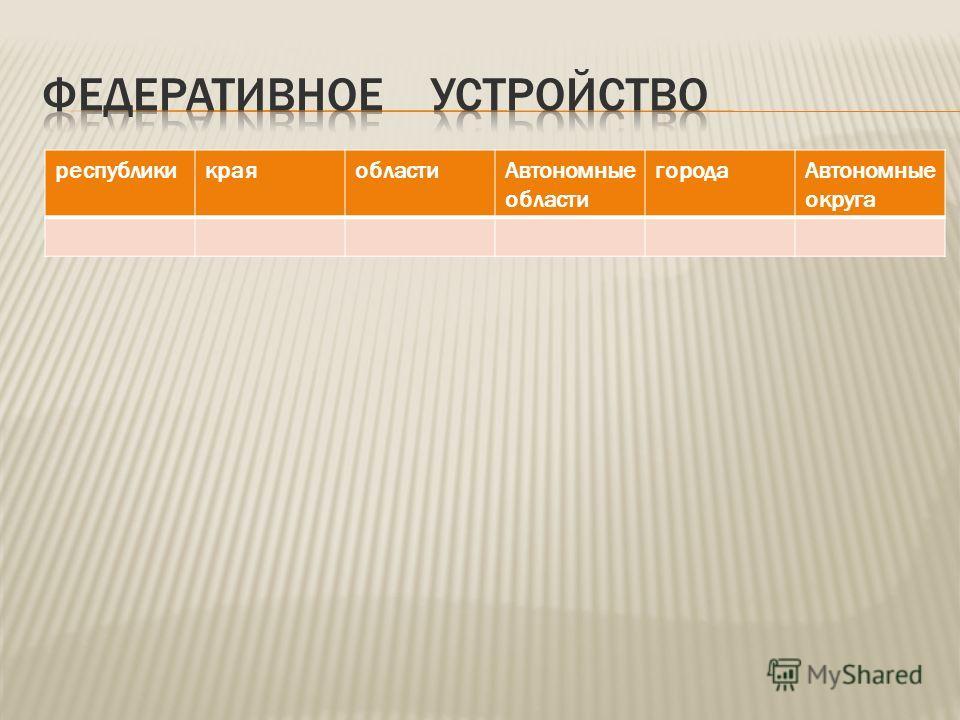 республикикраяобласти Автономные области города Автономные округа