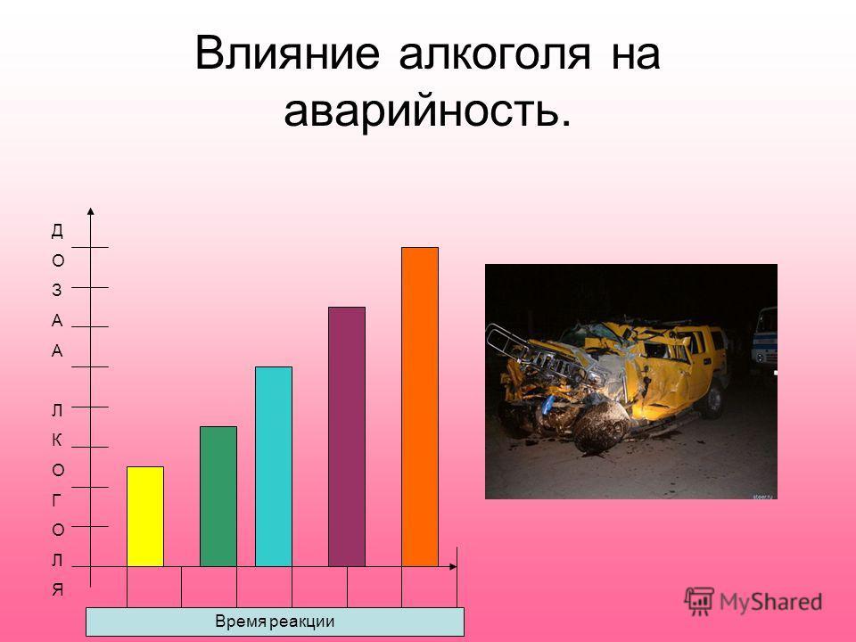 Влияние алкоголя на аварийность. ДОЗААЛКОГОЛЯДОЗААЛКОГОЛЯ Время реакции