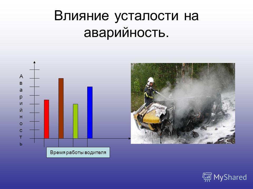 Влияние усталости на аварийность. Аварийность Аварийность Время работы водителя