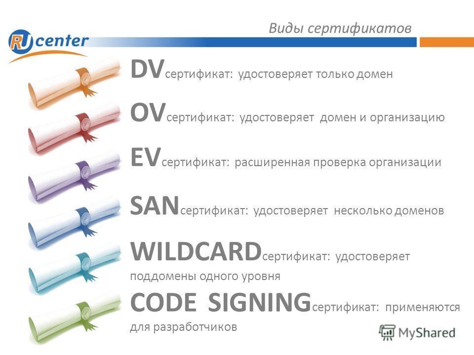 Виды сертификатов DV сертификат: удостоверяет только домен OV сертификат: удостоверяет домен и организацию EV сертификат: расширенная проверка организации SAN сертификат: удостоверяет несколько доменов WILDCARD сертификат: удостоверяет поддомены одно