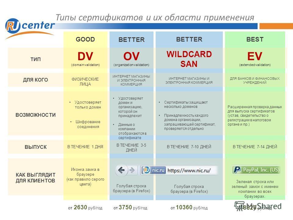 Типы сертификатов и их области применения GOOD BETTER BEST ТИП ДЛЯ КОГО ВОЗМОЖНОСТИ ВЫПУСК КАК ВЫГЛЯДИТ ДЛЯ КЛИЕНТОВ DV (domain validation) OV (organization validation) WILDCARD SAN EV (extended validation) ФИЗИЧЕСКИЕ ЛИЦА ИНТЕРНЕТ МАГАЗИНЫ И ЭЛЕКТРО