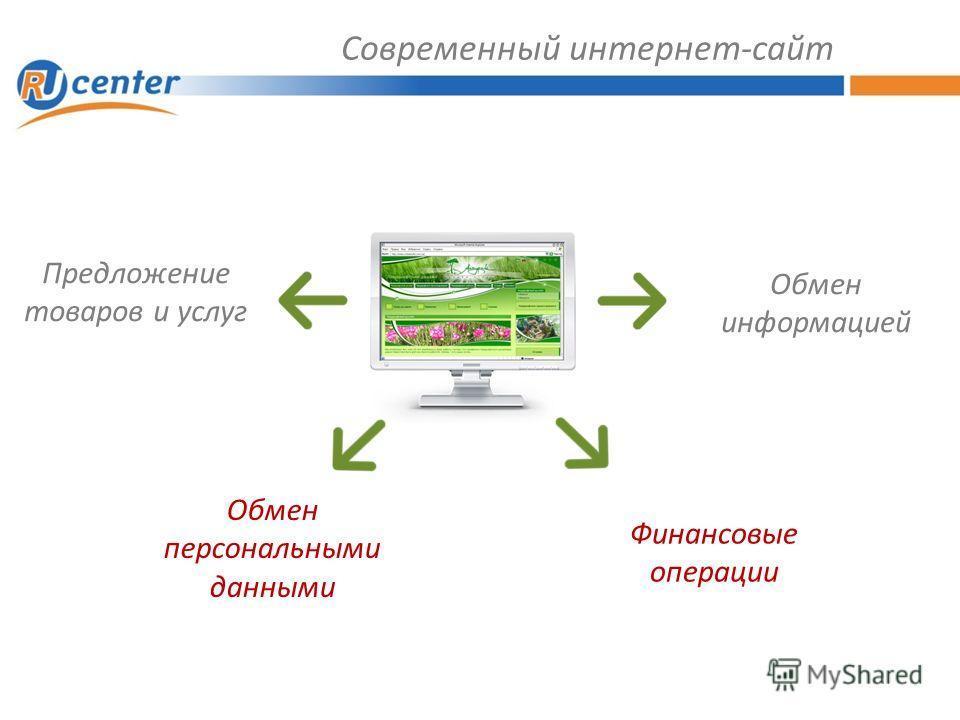 Современный интернет-сайт Предложение товаров и услуг Обмен информацией Обмен персональными данными Финансовые операции